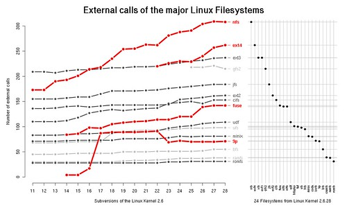 External calls of the major Linux Filesystems