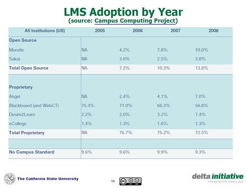 LMS - informe