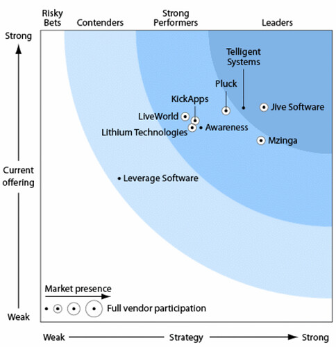 Graphic: Forrester Wave™: Community Platforms, Q1 '09
