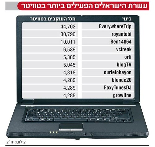 "the 10 israeli ""most active"" in twitter. not really by you."