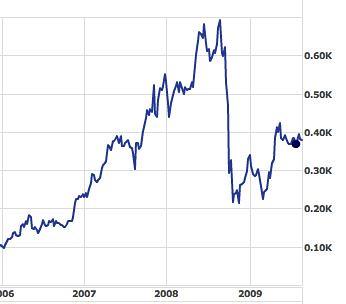 Vestas-shares