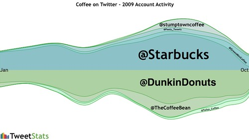 Coffee activity on Twitter - Jan-Oct 2009