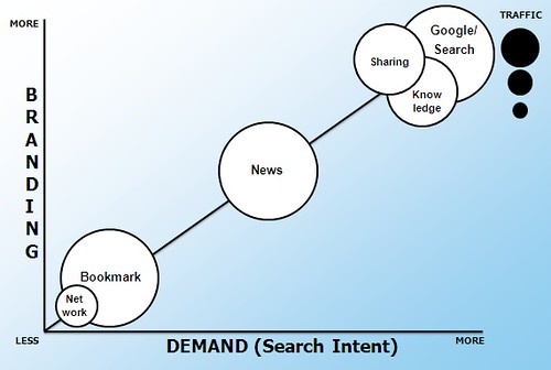 Social Sharing & Search