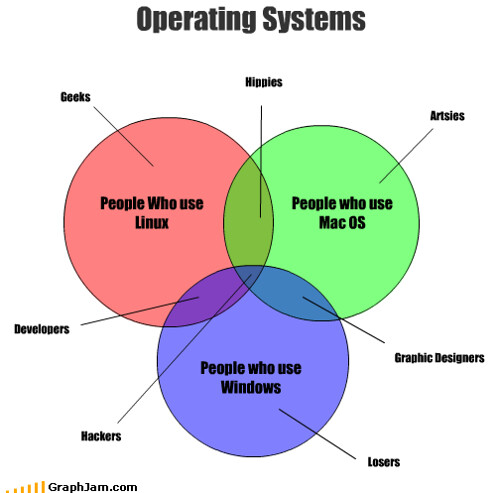 Operating Systems Distribution / Intersection