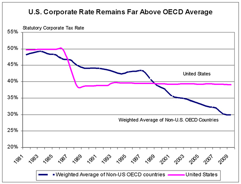 U.S. corporate tax rate vs. OECD