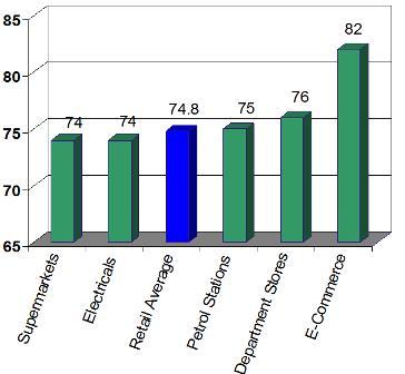 NCSI chart