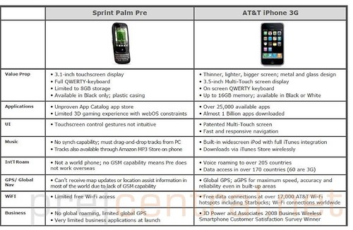 pre vs iphone