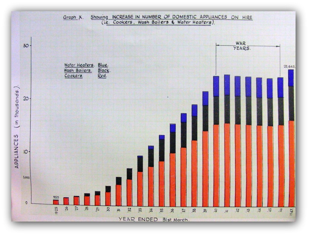 Ribble Generating Station statistics 1923 - 1947