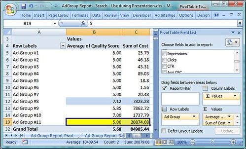 AdWords Ad Group Pivot Table