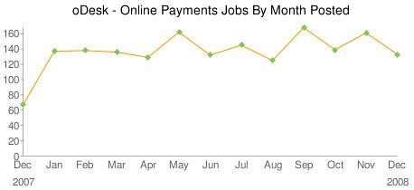 oDesk Online Payments Jobs Trends