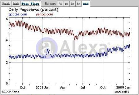[網路觀察]Google超越Yahoo成為Alexa網站排名的全球第一…-三十而慄