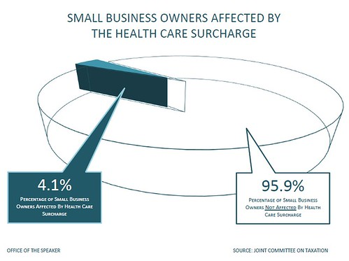 Only 4.1 percent of all small business owners would pay the surcharge