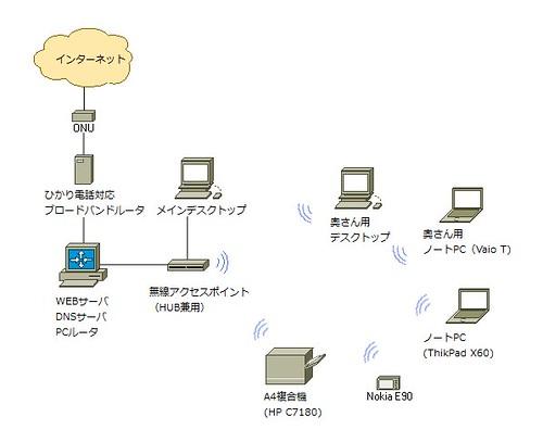 netdiag1