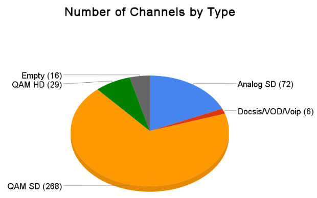 Number of Channels By Type