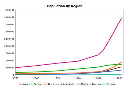 Historical Population by Region Chart