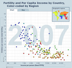 Income and Fertility by Country Chart by mattlemmon, on Flickr