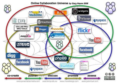 Web 2.0 Online Collaboration