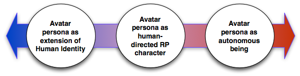 avatar identity graphic