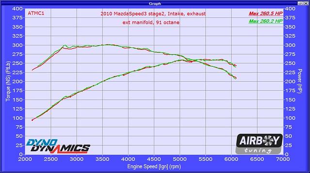 2010 MS3 stg2 SRI manifold HPFP 172579
