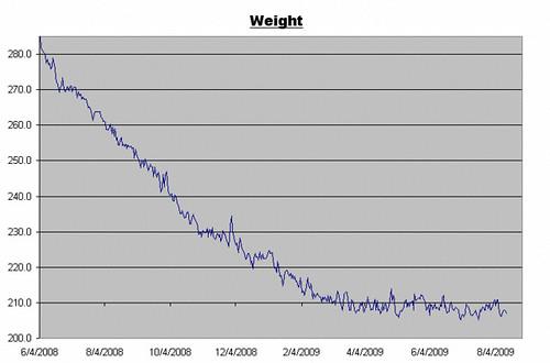 Weight Log - August 14, 2009