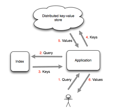 Distributed key value store indexing   nutrun