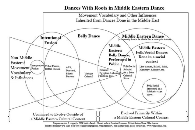 Psuedo venn diagram belly dance geek click on the image to view a larger version ccuart Image collections