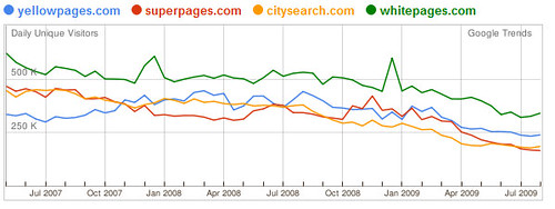 Brave new world for yellow pages google nabs marketshare strangles top iyps business directory sites ccuart Gallery