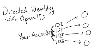 Directed Identity