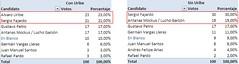 Resultado encuestas presidencia de Colombia 20...