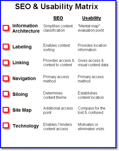SEO and Usability Matrix