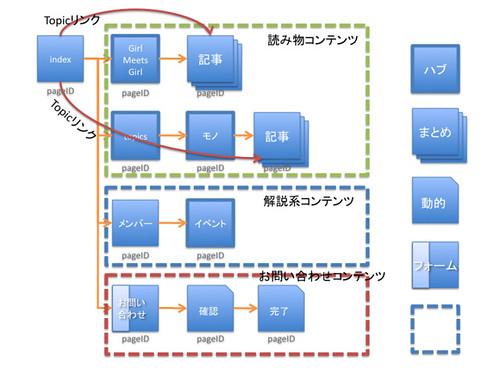 WebSigSiteMap