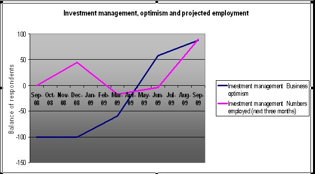 Investment management projections.