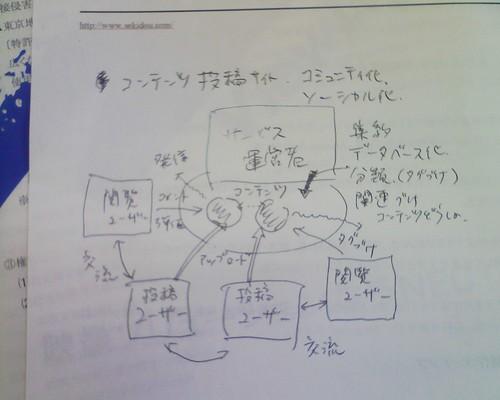 ソーシャルネットの図