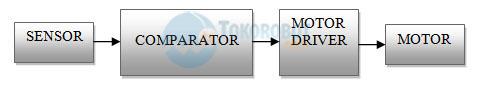 diagram line tracer