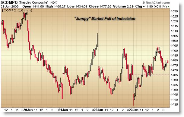 January 23 NASDAQ