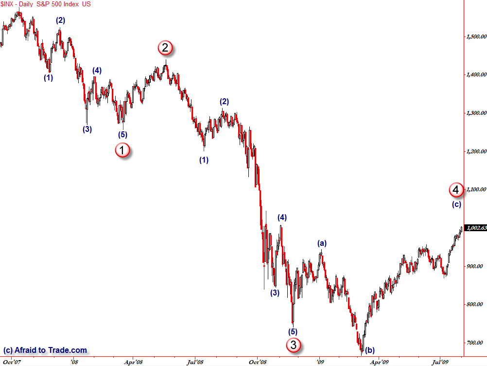 Daily S&P 500 index