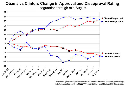 Obama v. Clinton Aprroval Ratings