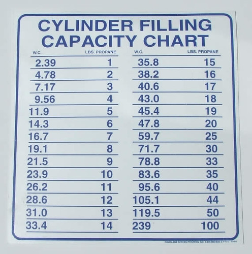 Propane Tank Sizes And Capacities Pictures to Pin on ...