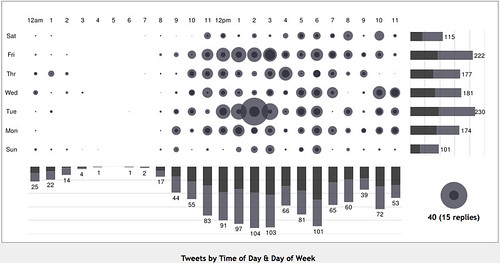 Visualisation of Twitter stats