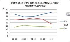 2006 Parliament