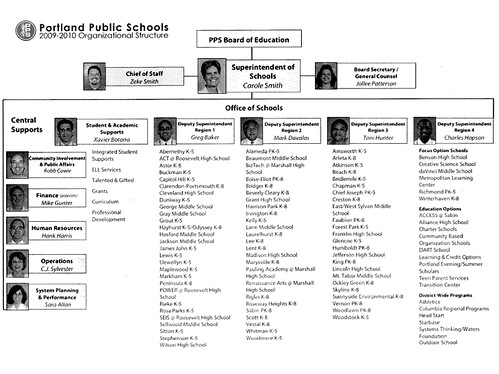 PPS Org Chart 2009
