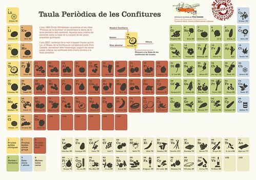 Táboa periódica das confituras