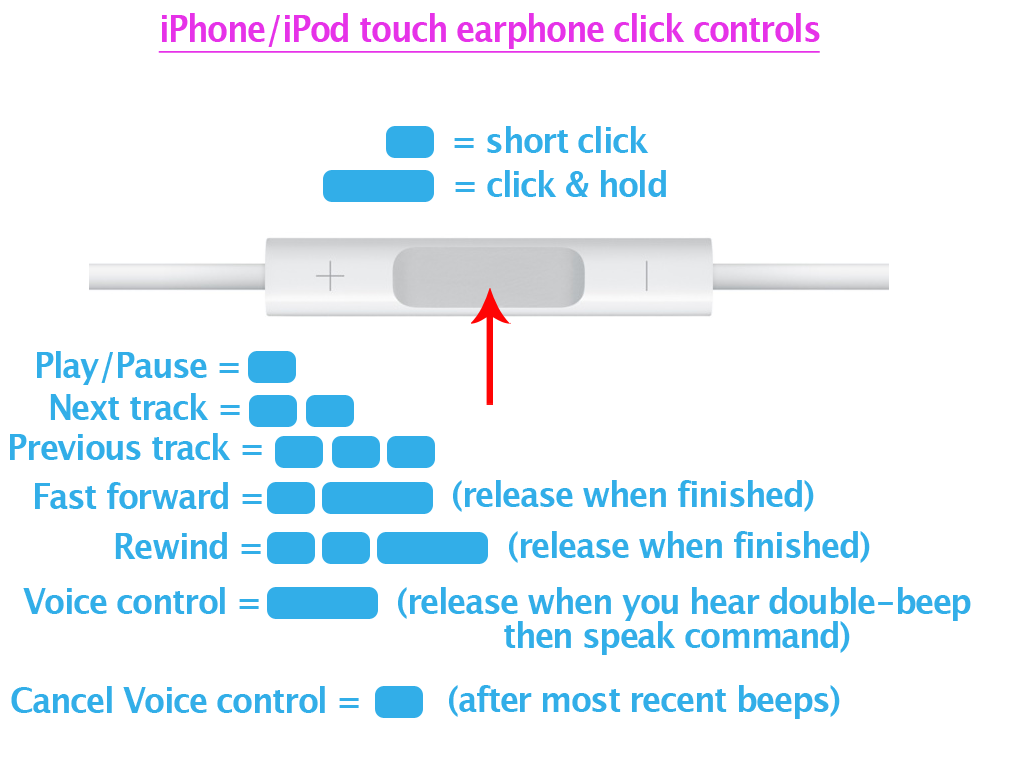 How To Control Your Iphone Ipod With Apple Earphones With
