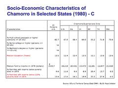 Chamorro Migration Chart