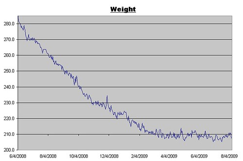 Weight Log for August 7, 2009