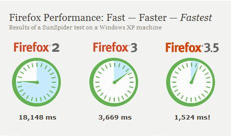 Firefox 3.5 - The fastest Firefox