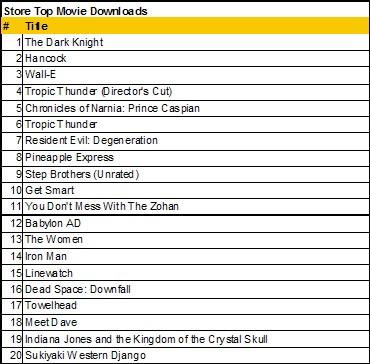 top movie downloads 1 9 09