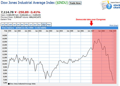 Dow20090223_graph_msn_Dem