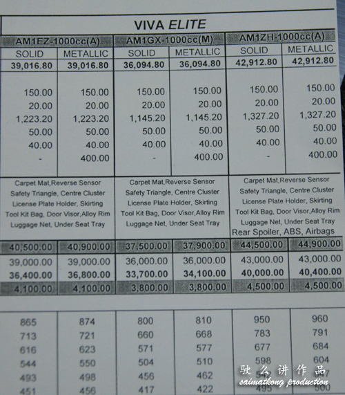 New Perodua Viva Elite Price List