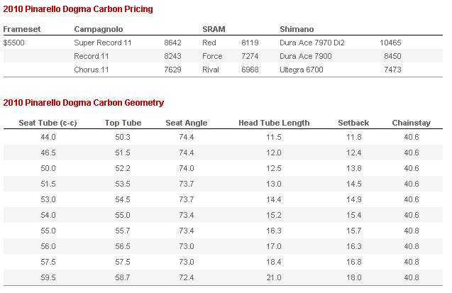 Geometri Pinarello Dogma Carbon 60.1 - Image competitivecyclist.com